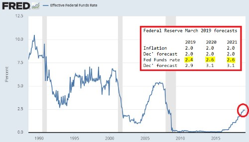 Will The Fed's Neutral Rate Nirvana Crash The Economy?