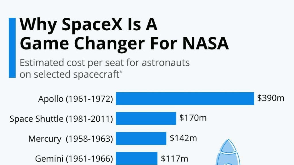 Why SpaceX Is A Game Changer For NASA [Infographic]
