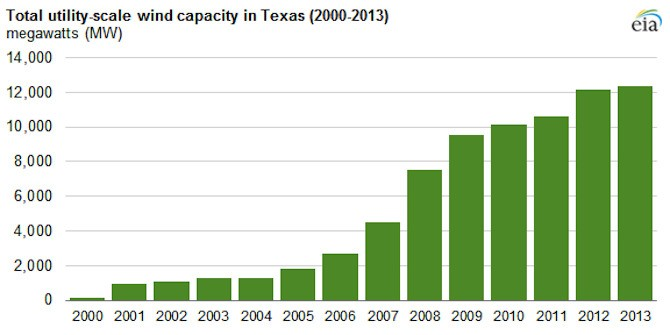 Benefits of Texas Wind Energy Estimated to Exceed $3.3 Billion Annually