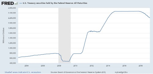 "The Problem With ""Modern Monetary Theory"" Is That It's True"