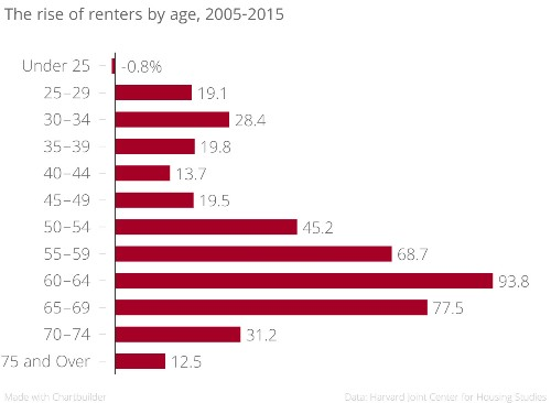 The Number Of Renters Is Exploding And It's Not Because Of Millennials