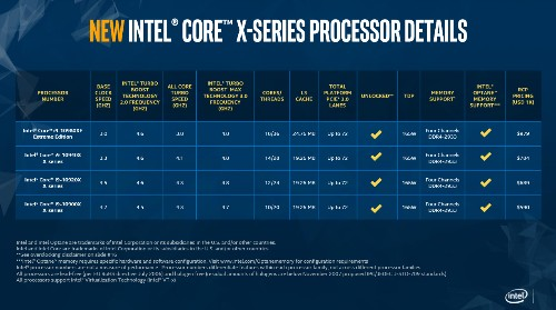 Intel Slashes Cascade Lake-X Processor Pricing To Battle AMD's Ryzen 9 3950X
