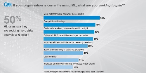 Machine Learning Is The New Proving Ground For Competitive Advantage