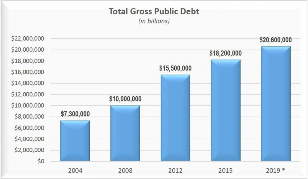 National Debt Tops $18 Trillion: Guess How Much You Owe?