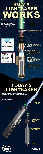 Star Wars Tech: How A Lightsaber Works [Infographic]