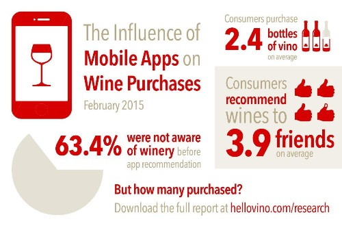 Does Your App Actually Sell Wine? Here's The Answer.