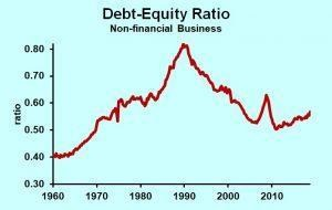 Business Debt Is Risky To Borrowers, Not The Economy