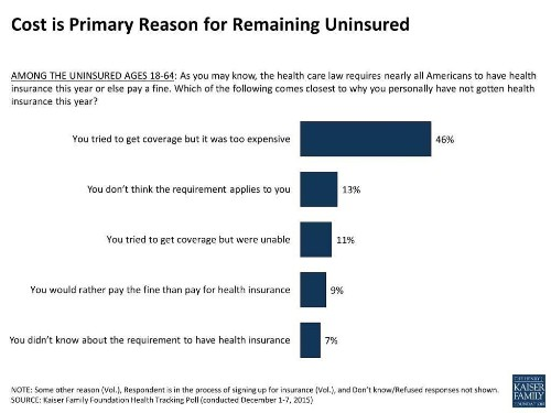 Rumors Of The Obamacare Death Spiral Have Been Greatly Exaggerated
