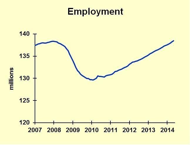 Economy Hitting New Peak--In Most Areas
