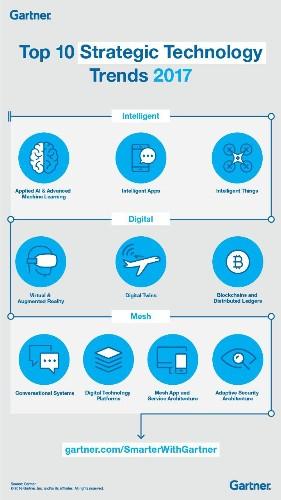 Gartner's Top 10 Strategic Technology Trends For 2017