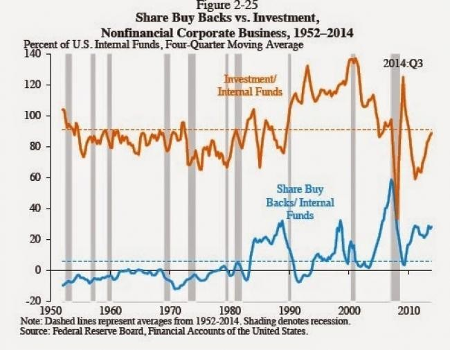 Larger Stock Buybacks Are A Signal Of Increasing Stock Market Efficiency