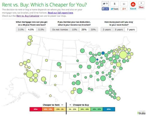 Buying A Home Is Now 38% Cheaper Than Renting