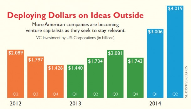 Running Scared? Big Companies Increase Innovation Spending