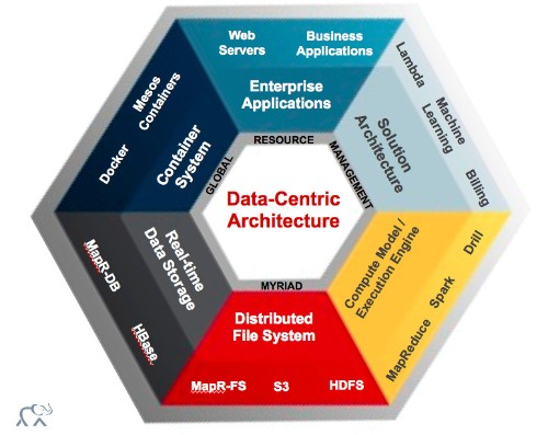 Evaluating the MapR Vision: Big Data Architecture as a Product