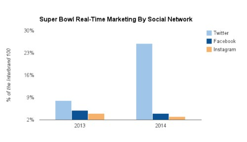 For Real-Time Super Bowl Marketing, Brands Chose Twitter Over Facebook