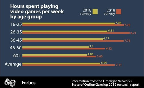 Research Report Shows How Much Time We Spend Gaming [Infographic]