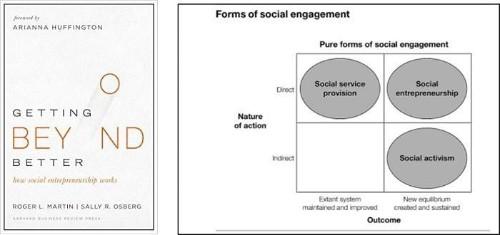 How Social Entrepreneurs Change The World