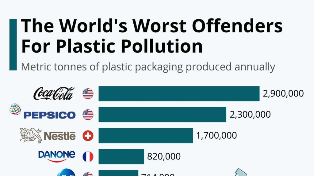 The World's Worst Companies For Plastic Waste Pollution [Infographic]