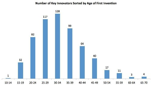 It's Never Too Late To Innovate