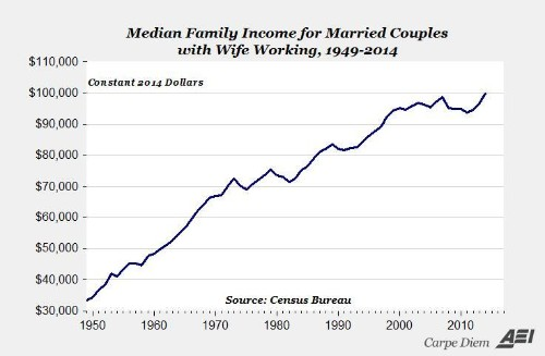 Marriage Patterns Explain Some Of The Rise In American Inequality