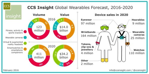 Wearable Tech Market To Be Worth $34 Billion By 2020