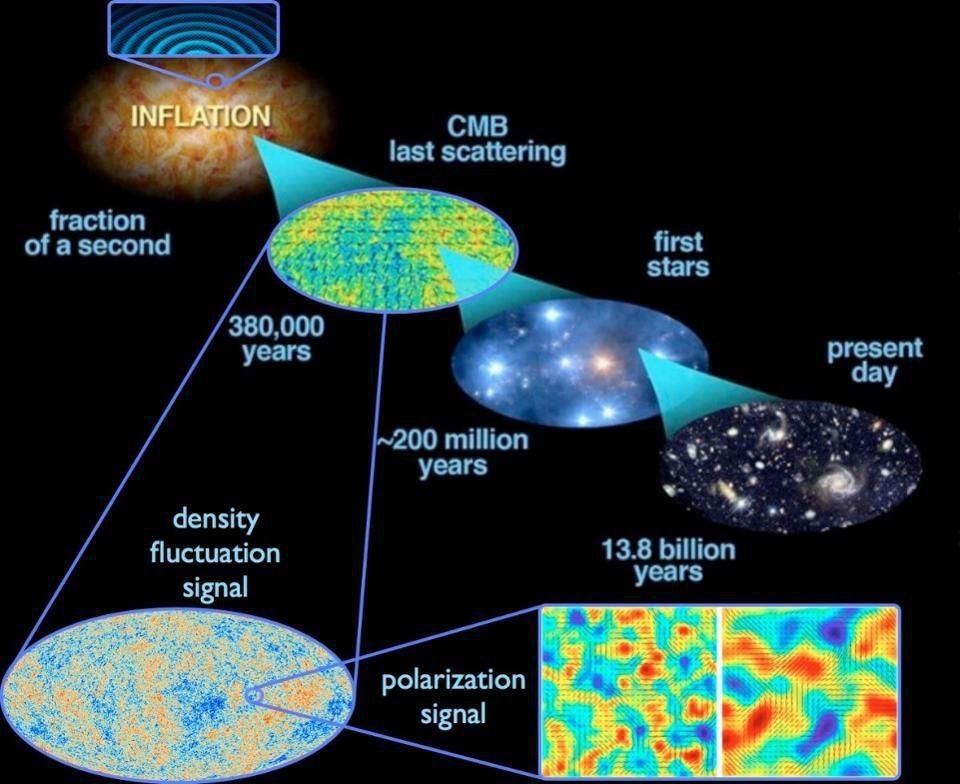 These 4 Pieces Of Evidence Have Already Taken Us Beyond The Big Bang