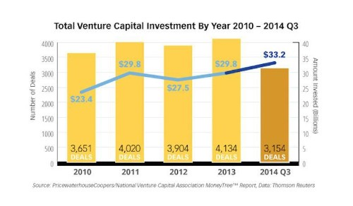 Here's What Venture Capitalists Want To Fund In 2015 - And What They Don't