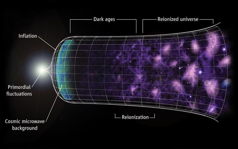 How Physics Erases The Beginning Of The Universe