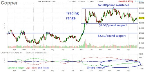 Keep Your Eyes On Copper's Trading Range