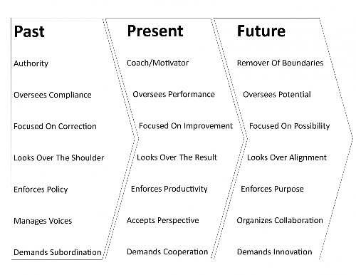 The Evolution Of The Manager...And What It Means For You