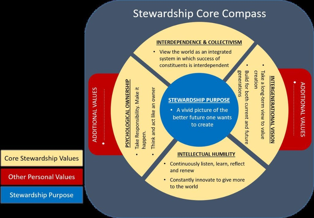 Stewardship: The Core Compass Of Real Leaders