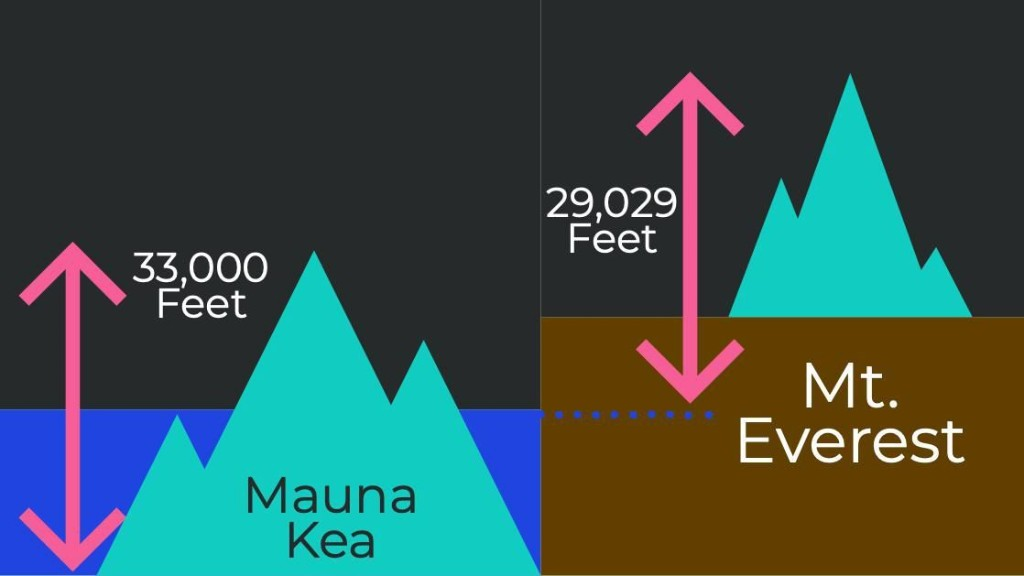 The Tallest Mountain In The World & A Few Fun Facts