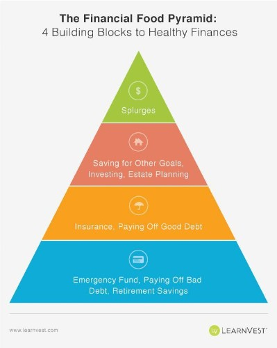 The Financial Food Pyramid: A Simple Guide To Healthy Finances