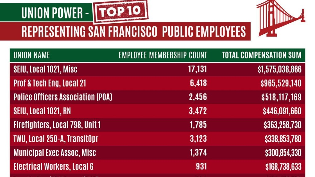 Why San Francisco Is In Trouble – 19,000 Highly Compensated City Employees Earned $150,000+ In Pay & Perks