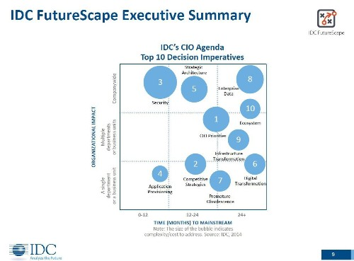 IDC's 2015 CIO Predictions: Demand For Analytics Continues To Skyrocket