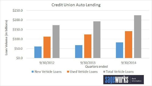 Credit Unions Rev Auto-Loan Growth Engines