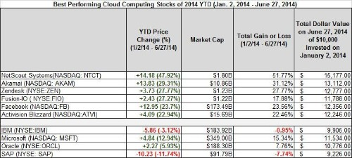 Best- And Worst-Performing Cloud Computing Stocks June 23rd To June 27th And Year-To-Date