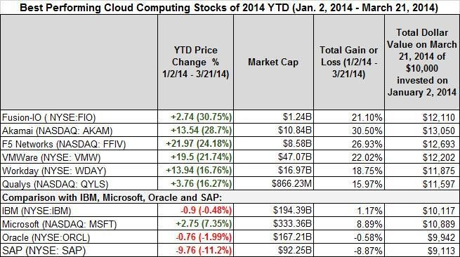 Best- And Worst-Performing Cloud Computing Stocks March 17th To March 21st And Year-to-Date