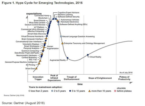 Gartner Hype Cycle For Emerging Technologies, 2016 Adds Blockchain & Machine Learning For First Time