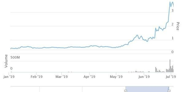 With All Eyes On The Bitcoin Price, Another Crypto Is Up Over 800% This Year