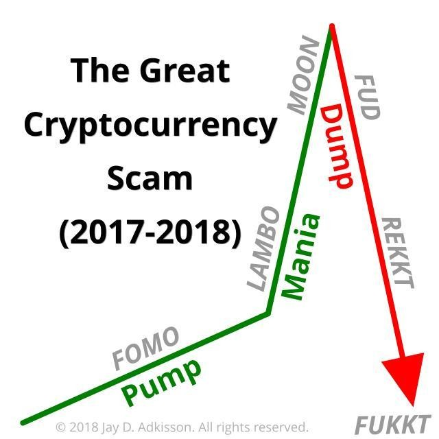 The Cryptocurrency Paradox And Why Crypto Is Failing