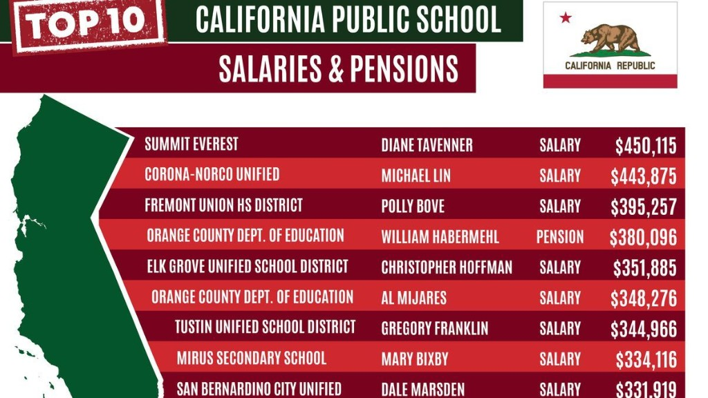 Why California Is In Trouble – 340,000 Public Employees With $100,000+ Paychecks Cost Taxpayers $45 Billion