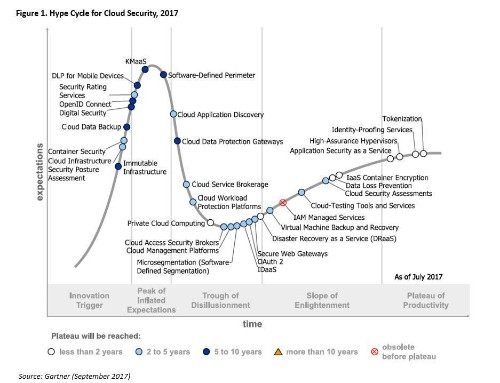 Gartner's Hype Cycle For Cloud Security, 2017 Update