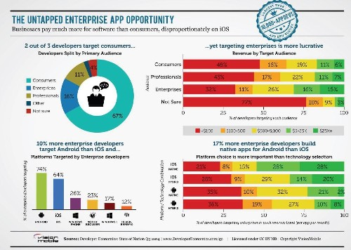 Enterprise Mobile Apps Pay The Most Yet Attract Few Developers
