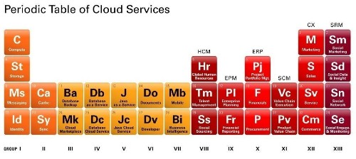 The Periodic Table of Cloud Computing: An Elemental Approach