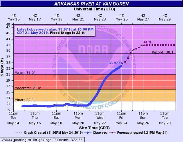 'Near Catastrophic' Flooding Predicted In Fort Smith, Ark., As Heavy Rain Continues Drenching Plains