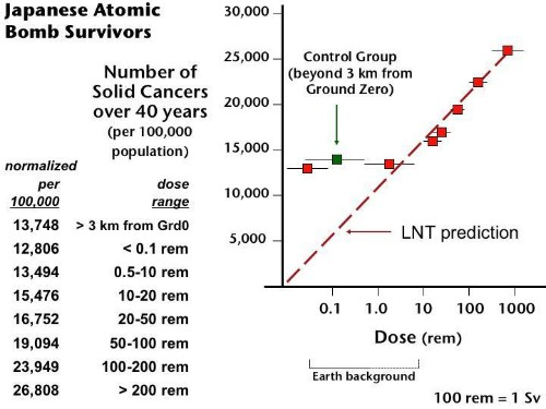 World-Wide Risk From Radiation Very Small
