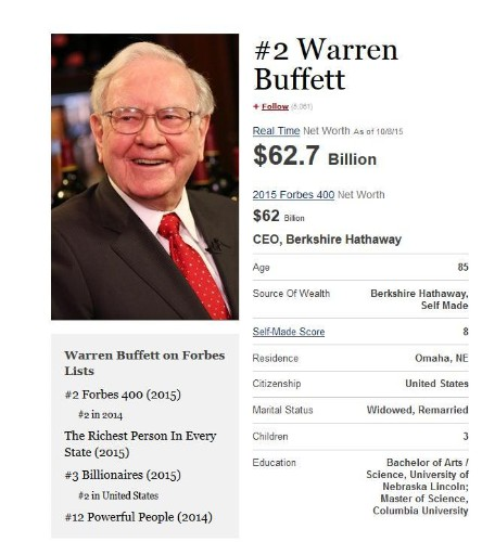 Buffett, Soros, Icahn: America's 20 Richest Investors And How They Got Here