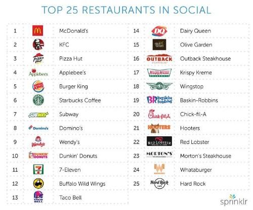 Top 25 Restaurants On Social Media
