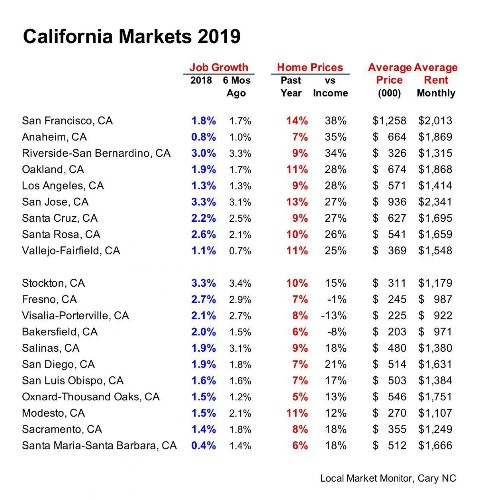 What You Need To Know If You Are Investing In California Real Estate